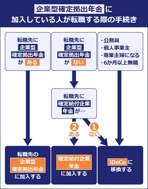 企業型確定拠出年金に加入している人が転職する際の手続き方法の図
