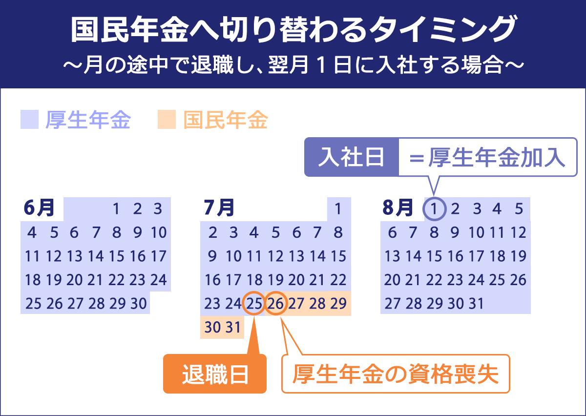 月の途中に退職し、翌月1日に入社する場合の国民年金に切り替わるタイミングの図。