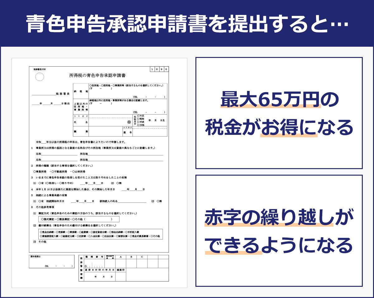 【青色申告承認申請書を提出すると?】最大65万円の税金がお得になる。赤字の繰越ができるようになる。