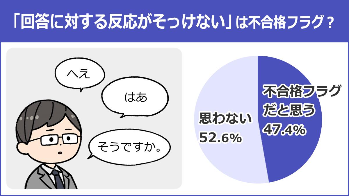 【「回答に対する反応がそっけない」は不合格フラグ?】不合格フラグだと思う:47.4%、思わない:52.6%