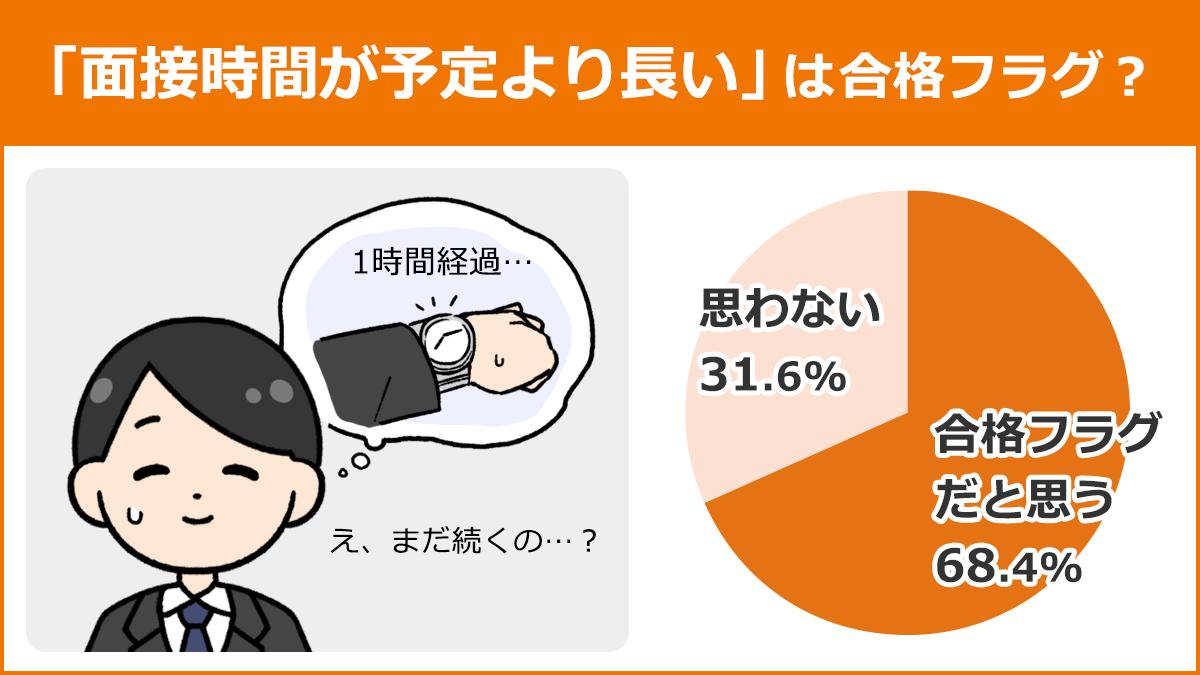 【「面接時間が予定より長い」は合格フラグ?】合格フラグだと思う:68.4%、思わない: 31.6%
