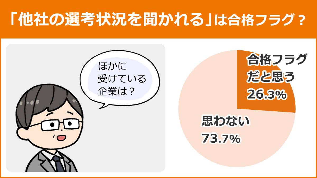 【「他社の選考状況を聞かれる」は合格フラグ?】合格フラグだと思う:26.3%、思わない:73.7%