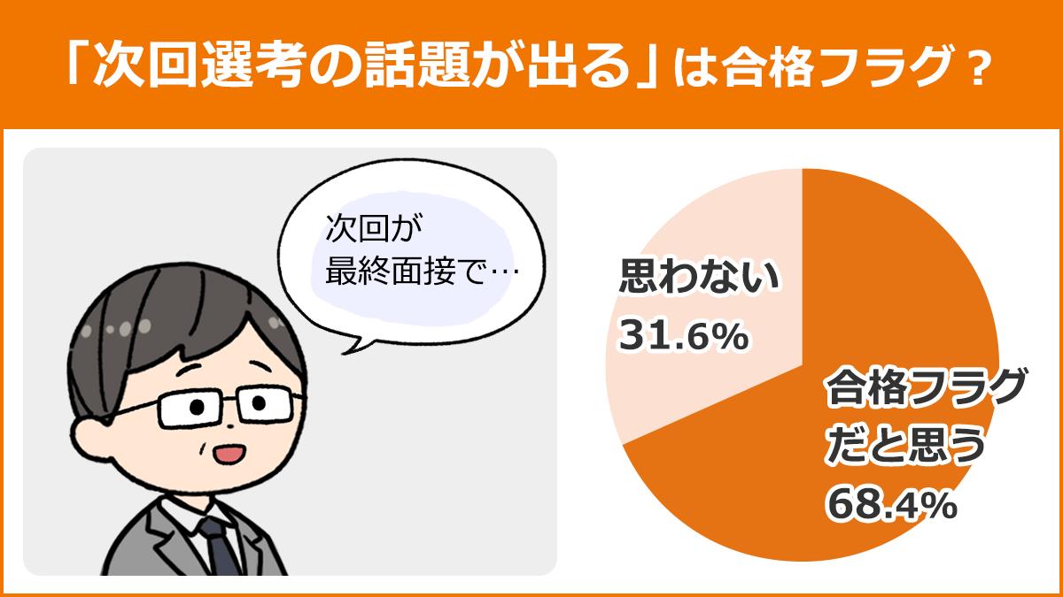 【「次回選考の話題が出る」は合格フラグ?】合格フラグだと思う:68.4%、思わない:31.6%