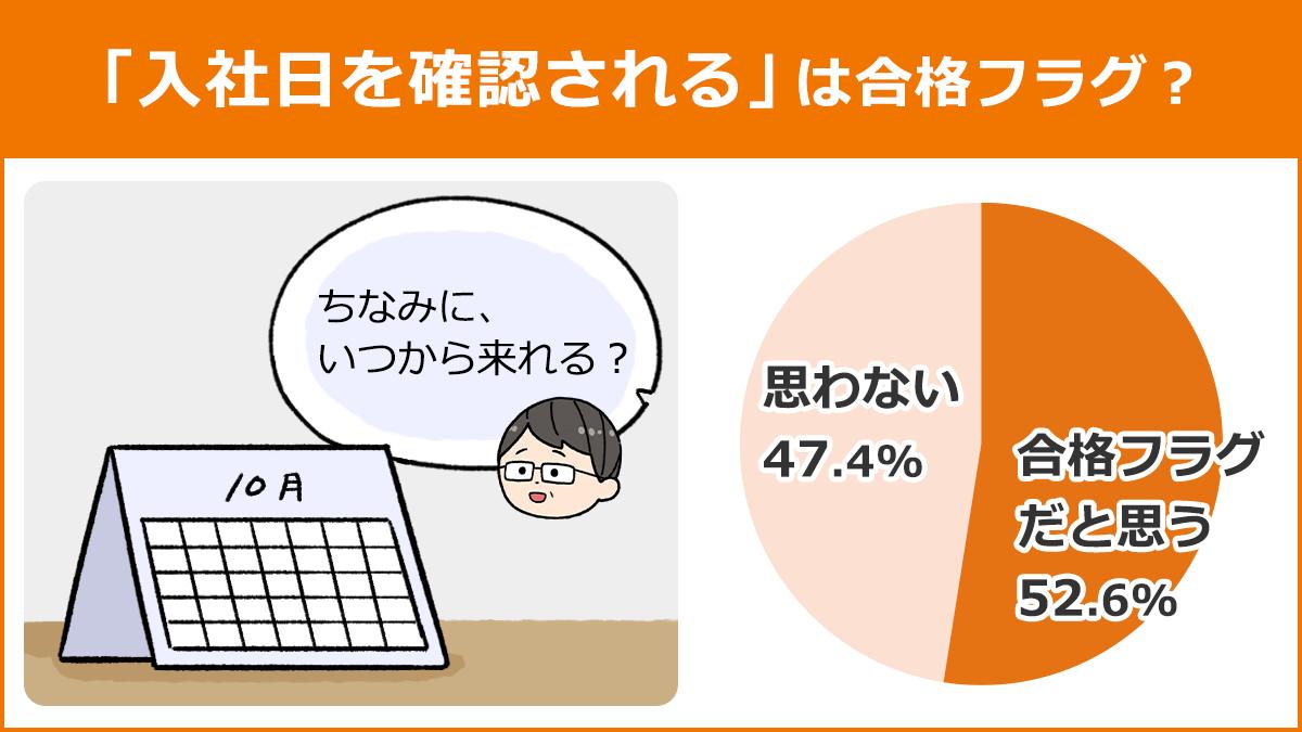 【「入社日を確認される」は合格フラグ?】合格フラグだと思う:52.6%、思わない:47.4%