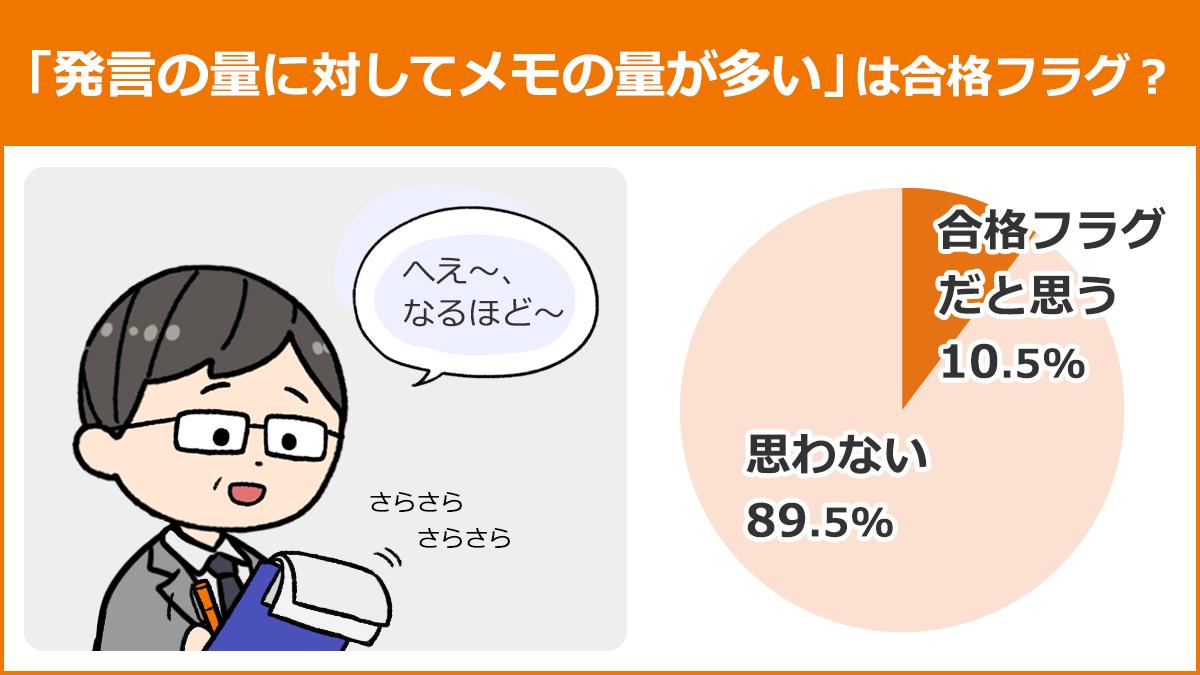 【「発言の量に対してメモの量が多い」は合格フラグ?】合格フラグだと思う:10.5%、思わない:89.5%