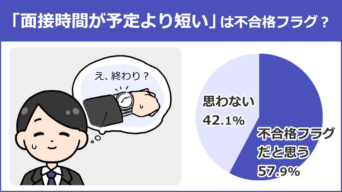 【「面接時間が予定より短い」は不合格フラグ?】不合格フラグだと思う:57.9%、思わない:42.1%