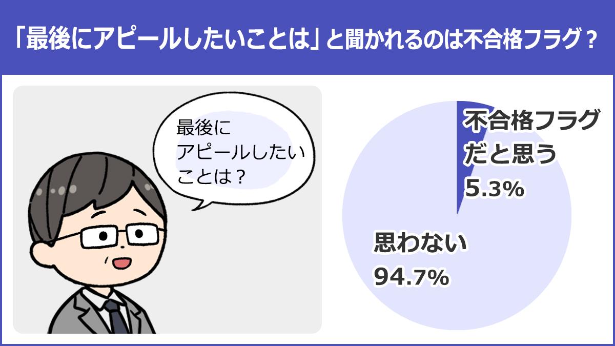 【「最後にアピールしたいことは」と聞かれるのは不合格フラグ?】不合格フラグだと思う:5.3%、思わない:94.7%