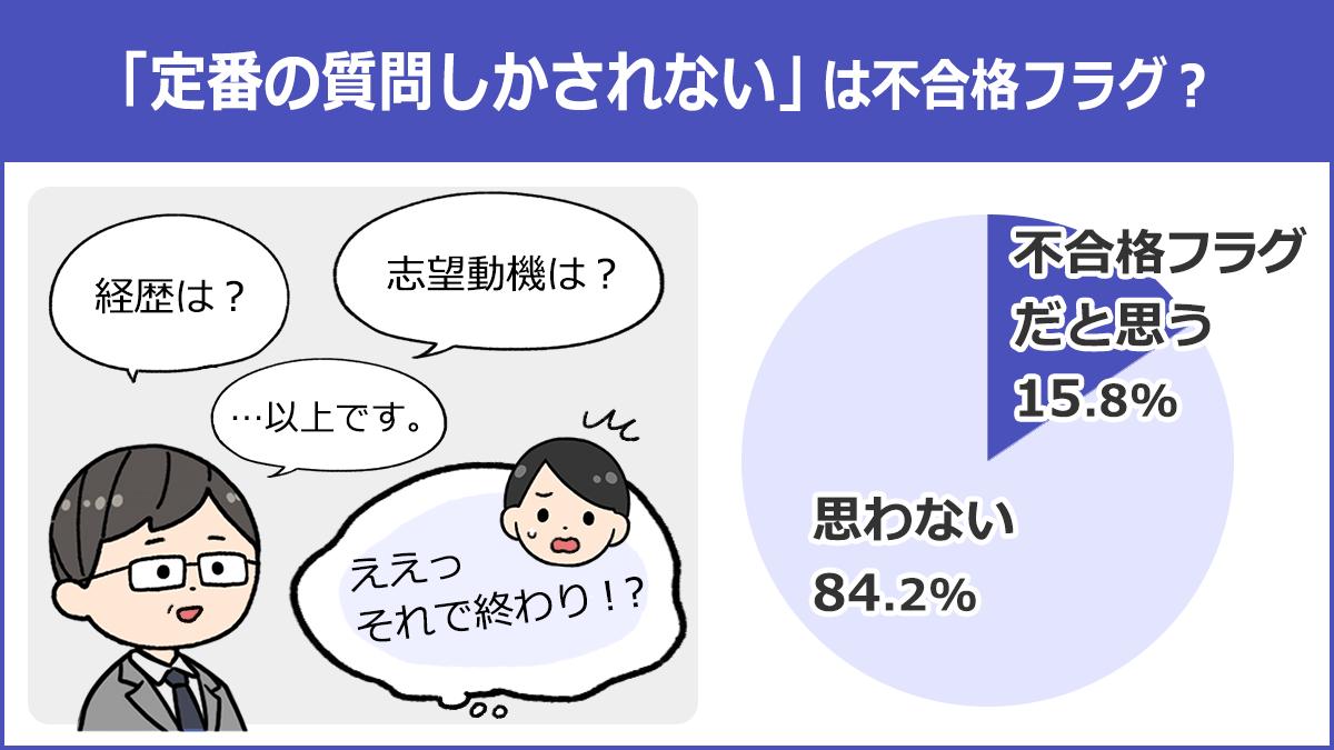 【「定番の質問しかされない」は不合格フラグ?】不合格フラグだと思う:15.8%、思わない:84.2%