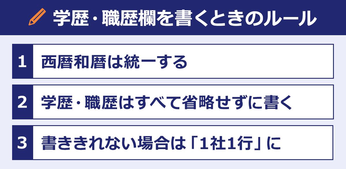 履歴書の「学歴・職歴」欄を書くときのルールの図:(1)西暦和暦は統一する。(2)学歴・職歴はすべて省略せずに書く。(3)書ききれない場合は「1社1行」に