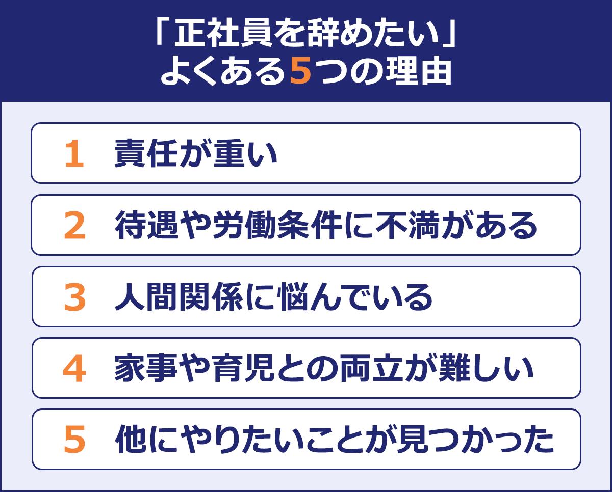 【「正社員を辞めたい」よくある5つの理由】 (1)責任が重い (2)待遇や労働条件に不満がある (3)人間関係に悩んでいる (4)家事や育児との両立が難しい (5)他にやりたいことが見つかった