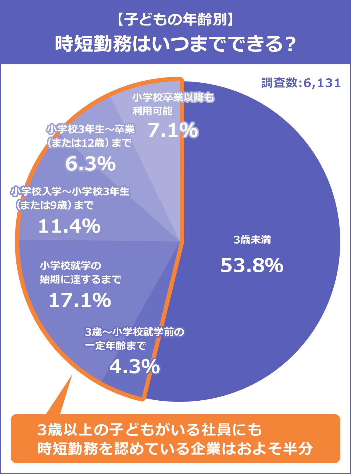 【子供の年齢別:時短勤務は何時までできる?】3歳未満…53.8%。3歳~小学校就学前の一定年齢まで…4.3%。小学校就学の始期に達するまで…17.1%。小学校入学~小学校3年生(または9歳)まで…11.4%。小学校3年生~卒業(または12歳)まで…6.3%。小学校卒業以降も利用可能…7.1%。