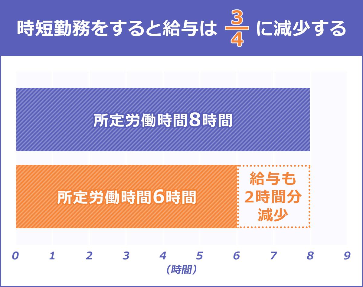 時短勤務をすると給与は4分の3に減少する=給与も2時間分減少(時短勤務により、所定労働時間8時間→6時間の場合)