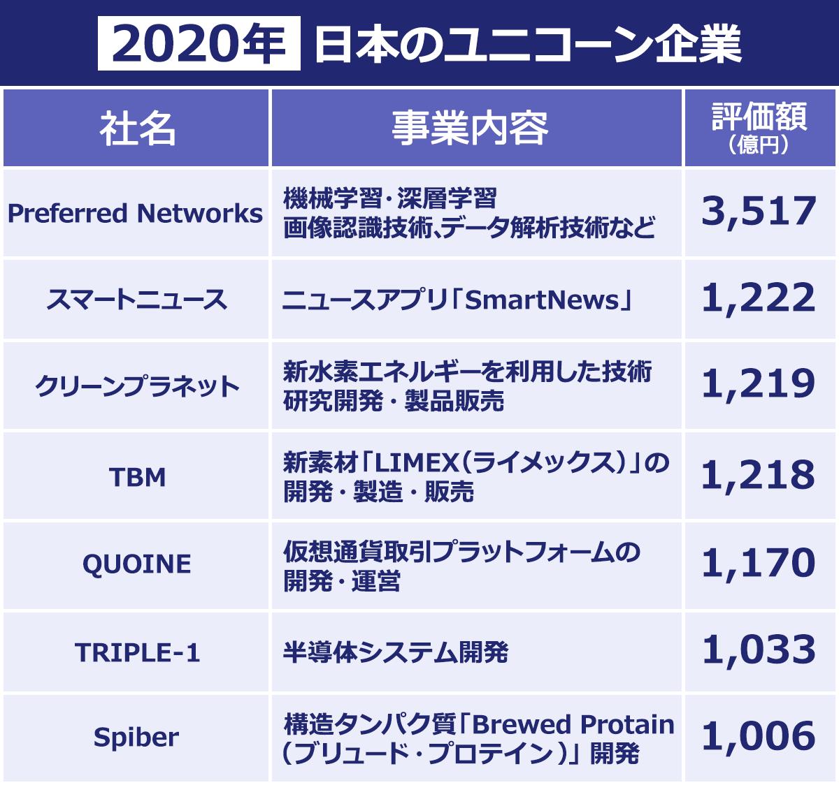 2020年日本のユニコーン企業,Preferred Networks…機械学習・深層学習・画像認識・データ解析など。評価額3517億円。スマートニュース…ニュースアプリ。評価額1222億円。クリーンプラネット…新水素エネルギーを利用した技術研究開発、製品販売。評価額1219億円。TBM…新素材LIMEXの開発、販売、製造。評価額1218億円。QUOINE…仮想通貨取引プラットフォーム。評価額1170億円。TRIPLE-1…半導体システム開発。評価額1033億円。Spiber…構造タンパク質ブリュードプロテイン開発。評価額1006億円。