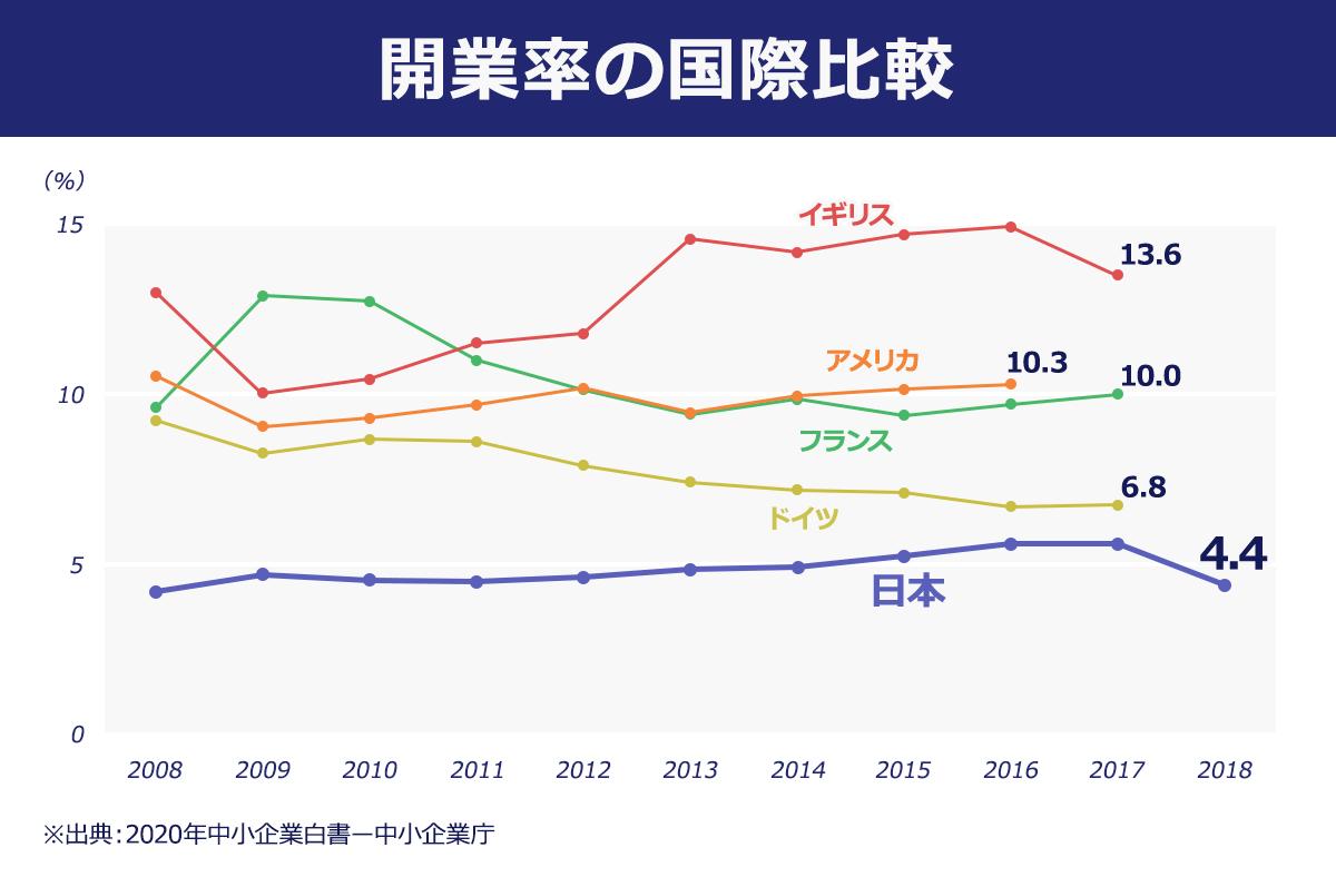 開業率の国際比較。イギリス13.6%、アメリカ10.3%、フランス10.0%、ドイツ6.8%、日本4.4%