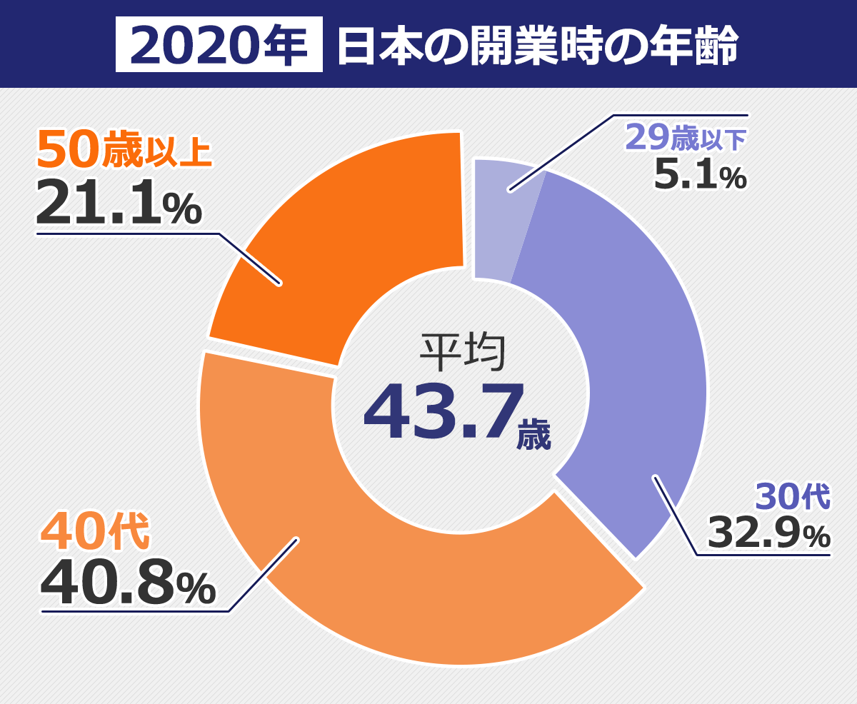2020年日本の開業時の年齢。29歳以下5.1%、30代32.9%、40代40.8%、50歳以上21.1%