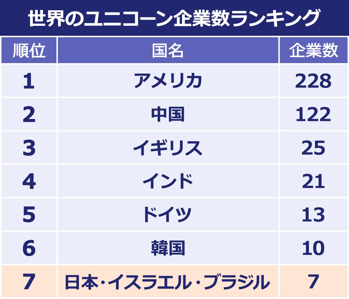 世界のユニコーン企業数ランキング。1位アメリカ228社、2位中国122社、3位イギリス25社、4位インド21社、5位ドイツ13社、6位韓国10社、7位日本・イスラエル・ブラジル7社。