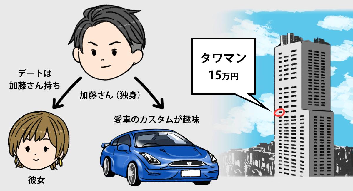 加藤さんの家族構成 加藤さん:独身、家賃15万円のタワマンに居住、愛車のカスタムが趣味、彼女持ちでデート代は加藤さん持ち