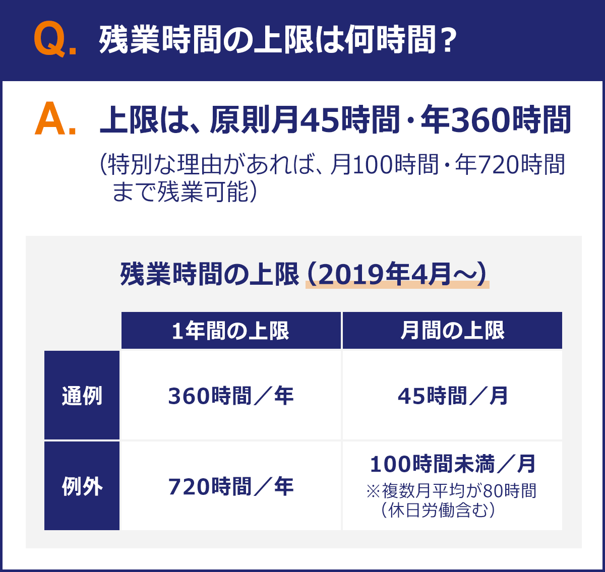 【Q:残業時間の上限は何時間?】 A:上限は原則月45時間・年360時間(特別な理由があれば、月100時間・年720時間まで残業可能※複数月平均が80時間(休日労働含む))