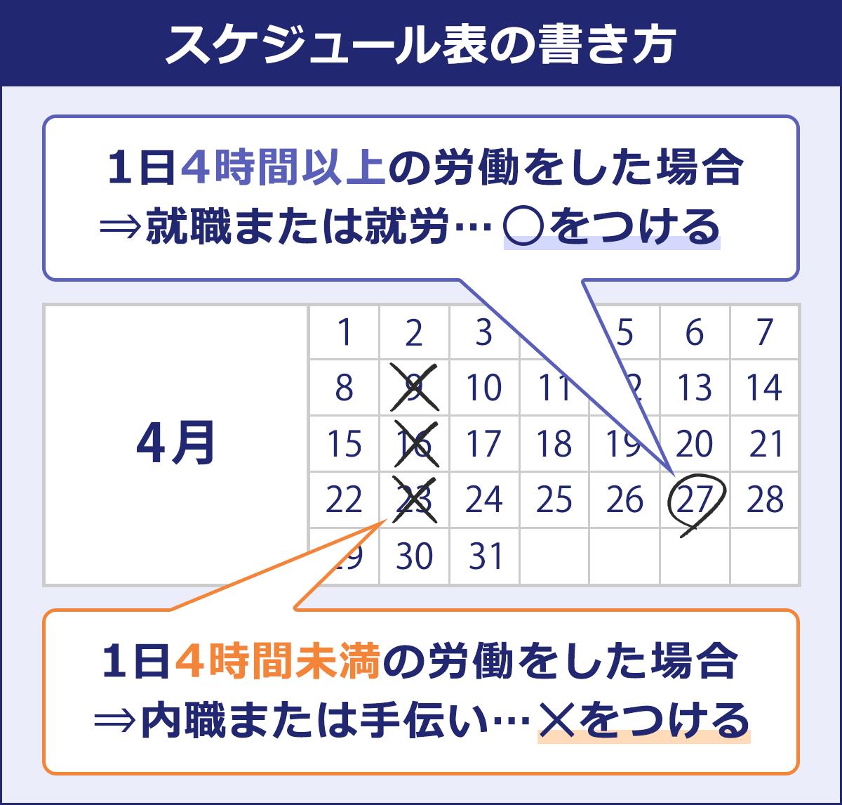 【スケジュール表の書き方】 1日4時間以上の労働をした場合、就職または就労となり、○を付ける/1日4時間未満の労働をした場合、内職又は手伝いとなり、×を付ける