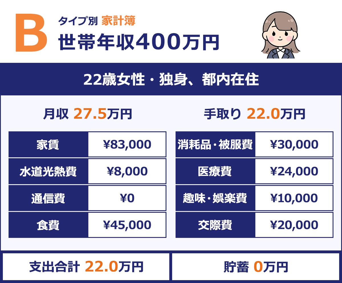 【22歳女性・独身、都内在住】 月収/27.5万円 |手取り/約22.0万円 |家賃/¥83,000/ |消耗品・被服費/¥30,000 |水道光熱費/¥8,000 |保険/¥24,000 |通信費/¥0 |趣味・娯楽費/¥10,000 |食費/¥45,000/ |交際費/¥20,000 |支出合計/22.0万円 |貯蓄*/0.0万円