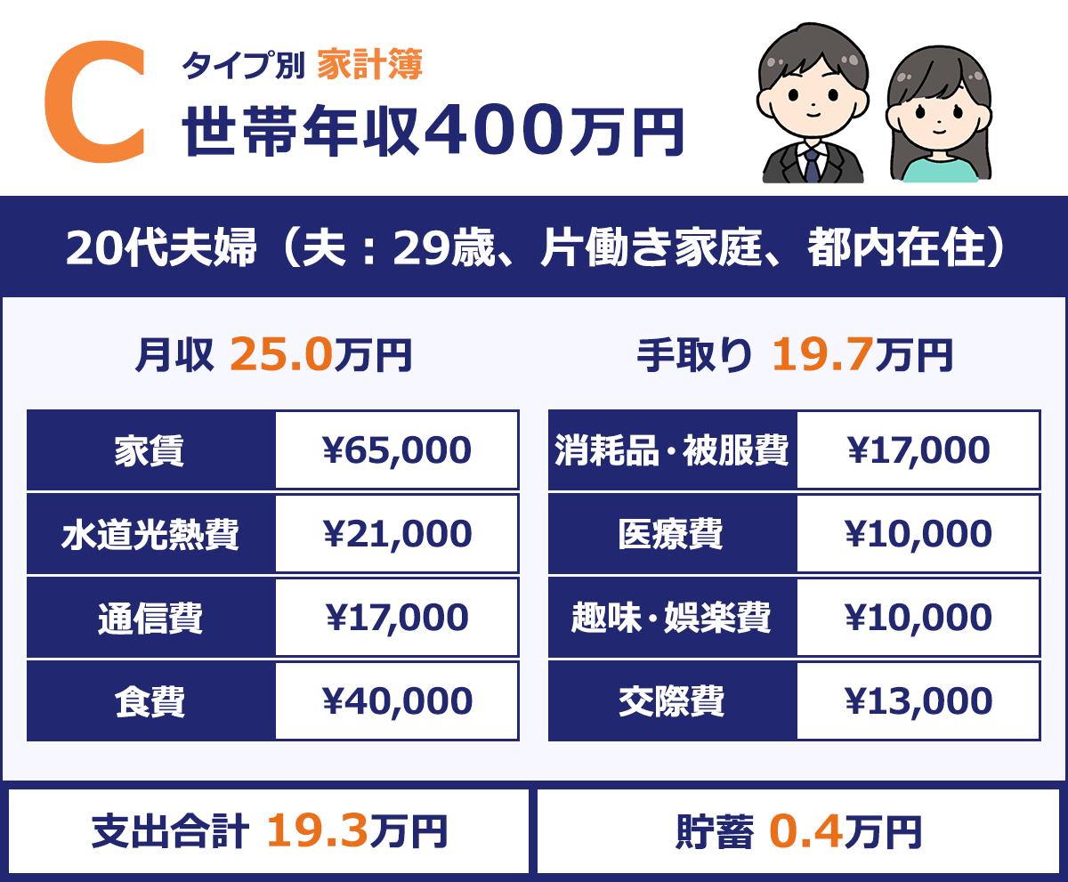 【20代夫婦(夫:29歳、片働き家庭、都内在住)】 |月収/25.0万円 |手取り/約19.7万円 |家賃/¥65,00 |消耗品・被服費/¥17,000 |水道光熱費/¥21,000 |医療費/¥10,000 |通信費/¥17,000 |趣味・娯楽費/¥10,000 |食費/¥40,000 |交際費/¥13,000 |支出合計/19.3万円 |貯蓄/0.4万円