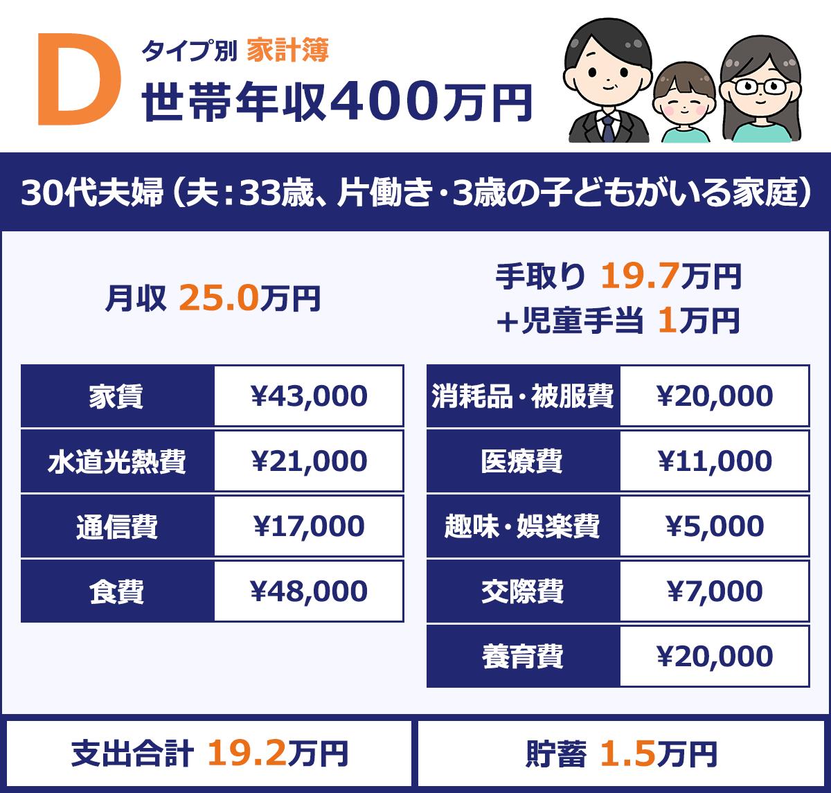 【30代夫婦(夫:33歳、片働き・3歳の子どもがいる家庭)】 |月収/25.0万円 |手取り/約19.7万円+1万円 |家賃/¥43,00 |消耗品・被服費/¥20,000 |水道光熱費/¥21,000 |医療費/¥11,000 |通信費/¥17,000 |趣味・娯楽費/¥5,000 |食費/¥48,000 |交際費/¥7,000 |養育費/\20,000 |支出合計/19.2万円 |貯蓄/1.5万円