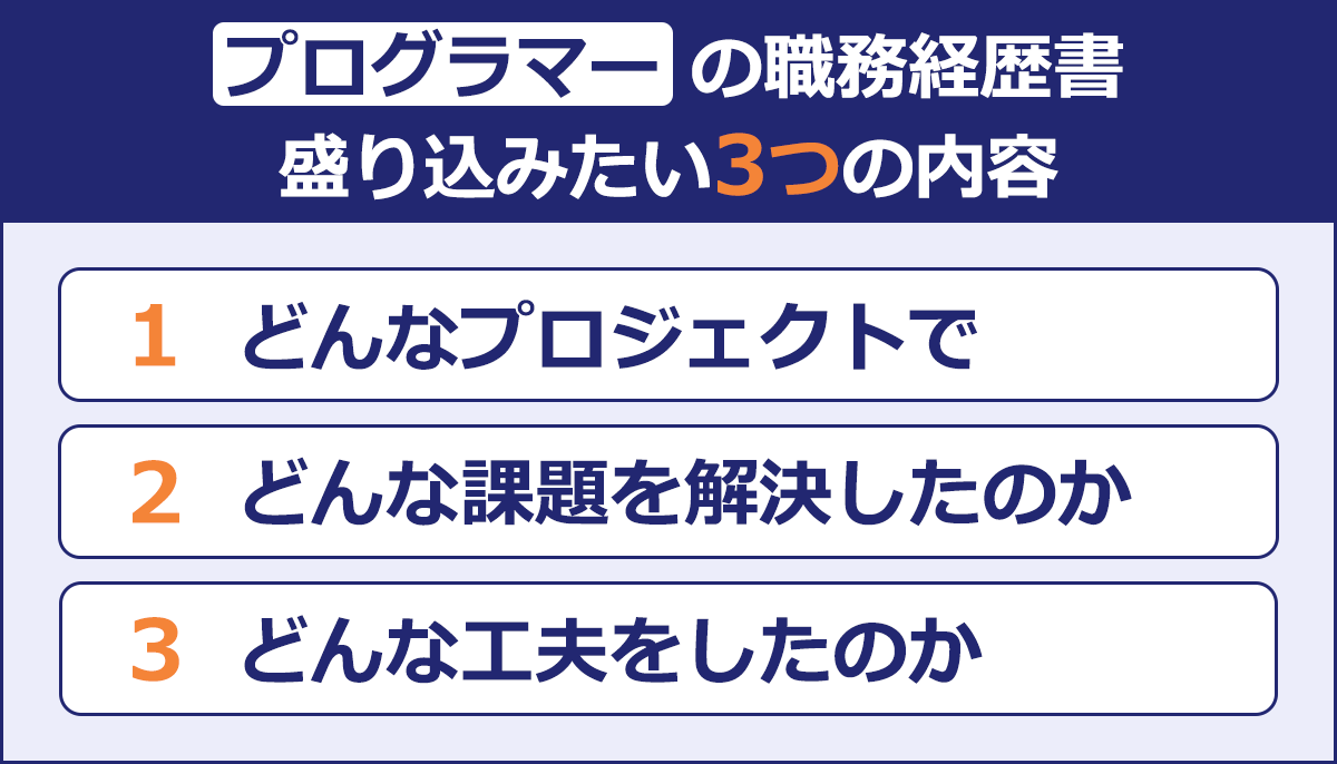 【プログラマーの職務経歴書盛り込みたい3つのポイント】 (1)どんなプロジェクトで (2)どんな課題を解決したのか (3)どんな工夫をしたのか