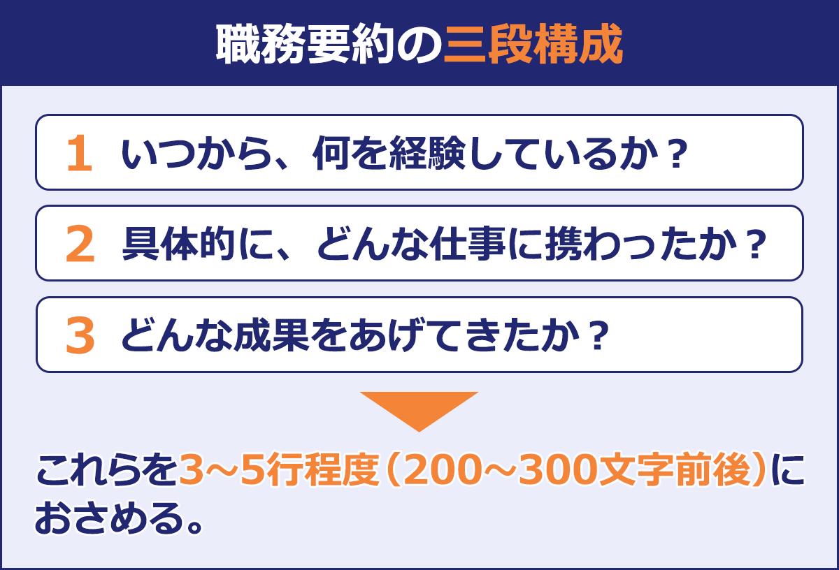 【職務要約の三段構成】 (1)いつから、何を経験しているか? (2)具体的に、どんな仕事に携わったか? (3)どんな成果をあげてきたか? →これらを3~5行程度(200~300文字前後)におさめる。
