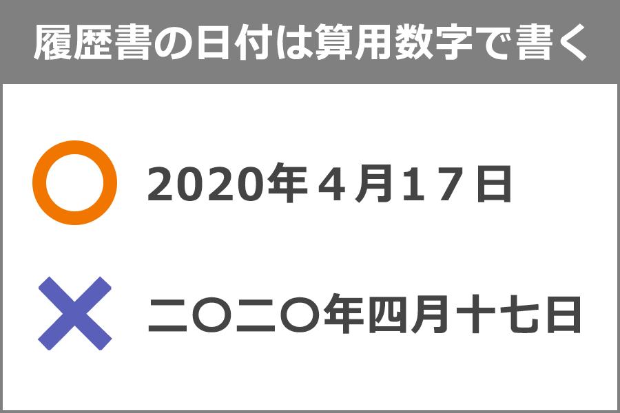 履歴書の日付は算用数字で書く◯…2020年4月17日。×…二〇二〇年四年十七日。