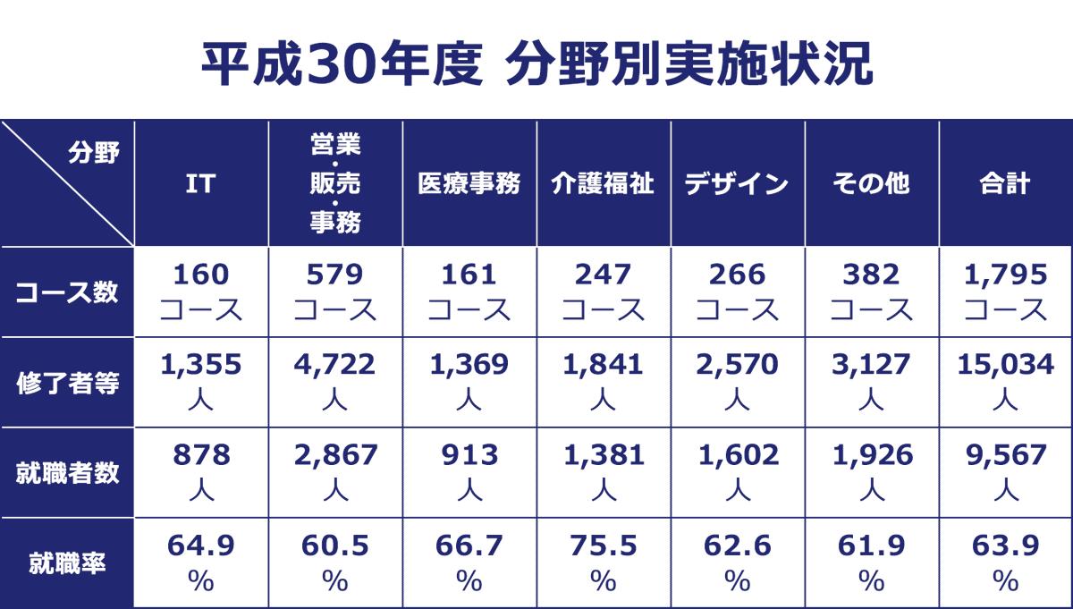 平成30年度の分野別実施状況(コース数・終了者数・就職者数・就職率)