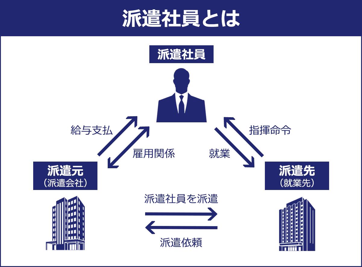 【派遣社員とは】 派遣社員は、派遣元(派遣会社)と雇用関係にあり、ここから給与支払いを受ける。また、派遣先(就業先)に就業し、指揮命令を受ける。 派遣元は派遣先から派遣依頼を受けて、派遣社員を派遣する。