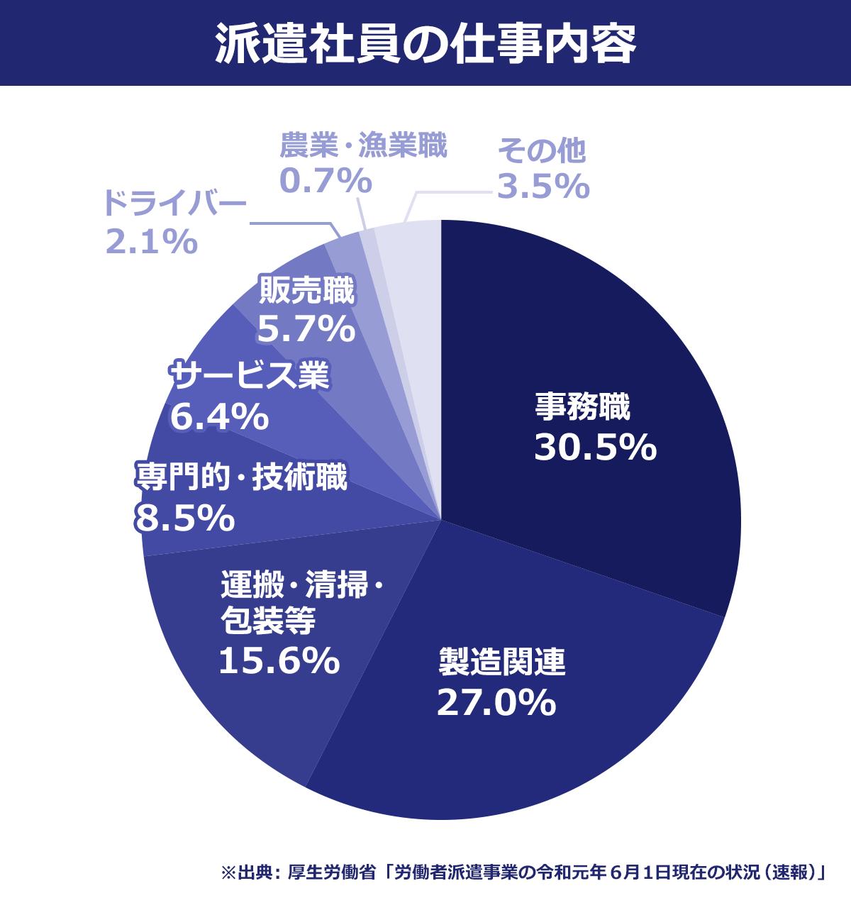 【派遣社員の仕事内容】 事務職/30.5% |製造関連/27.0% |運搬・清掃・包装等/15.6% |専門的・技術職/8.5% |サービス業/6.4% |販売職/5.7% |ドライバー/2.1% |農業・漁業職/0.7% |その他/3.5% |※出典:厚生労働省「労働者派遣事業の令和元年6月1日現在の状況(速報)」