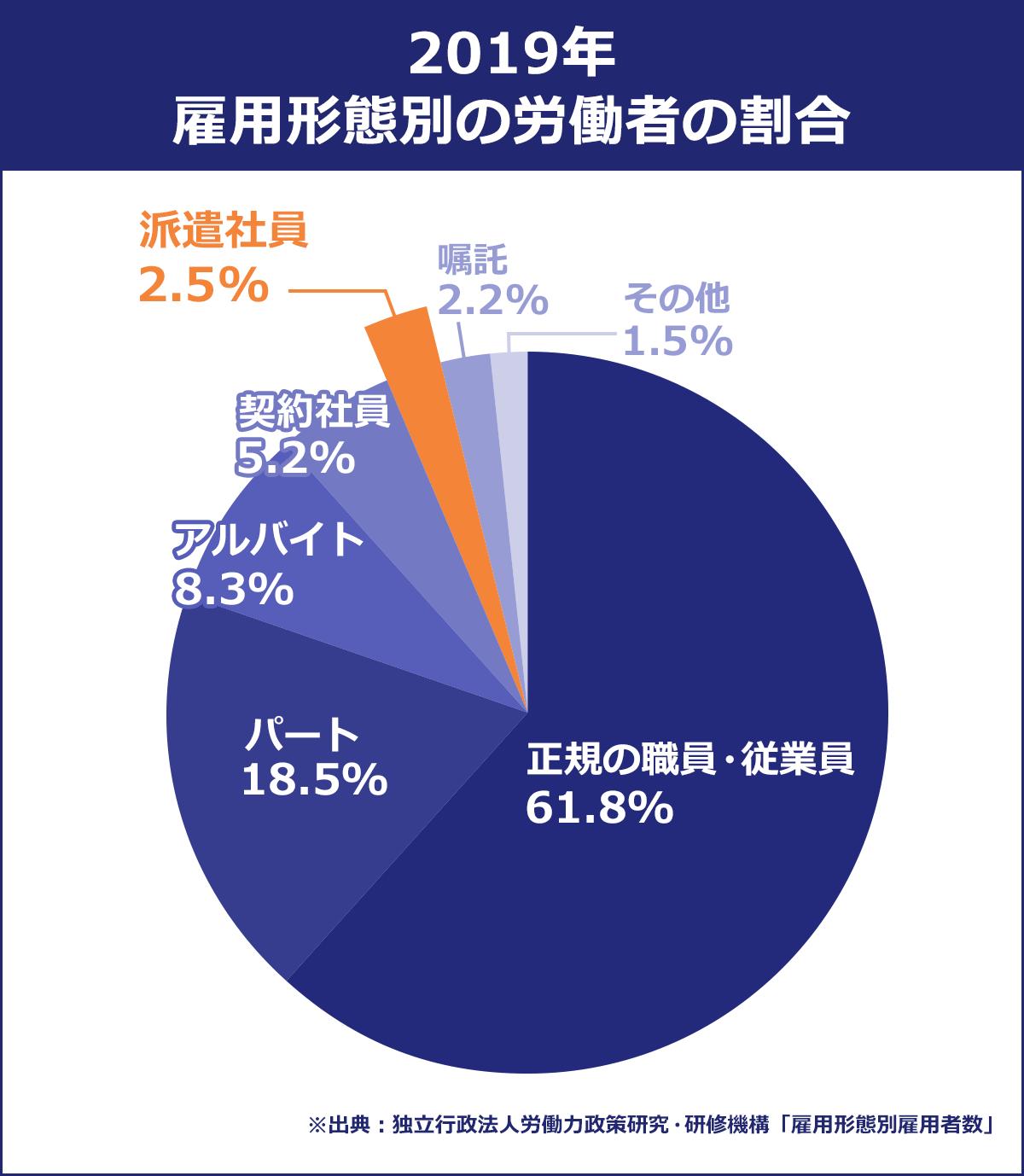 【2019年雇用形態別の労働者の割合】 正規の職員・従業員/61.8% |パート/18.5% |アルバイト/8.3% |契約社員/5.2% |派遣社員/2.5% |嘱託/2.2% |その他/1.5% |※出典:独立行政法人労働力政策研究・研修機構「雇用形態別雇用者数」