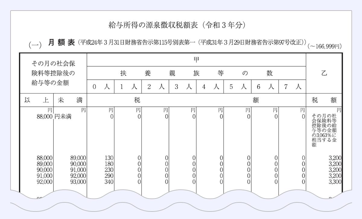 給与所得の源泉徴収税額表(令和3年分)の見本