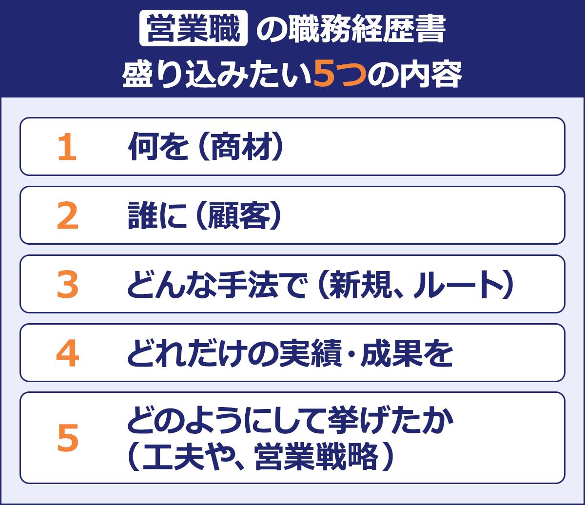 【営業職の職務経歴書 盛り込みたい5つの内容】 (1)何を (2)誰に(顧客) (3)どんな手法で(新規、ルート) (4)どれだけの実績・成果を (5)どのようにして挙げたか(工夫や、営業戦略)