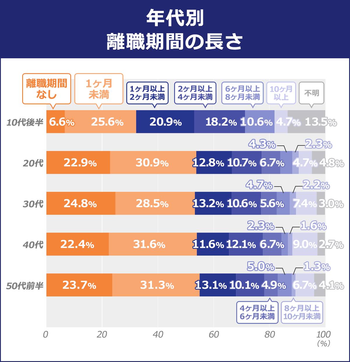 【年代別 離職期間の長さ】(離職期間なし/1ヶ月未満/1ヶ月以上2ヶ月未満/2ヶ月以上4ヶ月未満/4ヶ月以上ヶ6月未満/6ヶ月以上8ヶ月未満/8ヶ月以上10ヶ月未満/10ヶ月以上/不明): 50代前半/23.70%/31.30%/13.10%/10.10%/4.90%/5%/1.30%/6.70%/4.10% |40代/22.40%/31.60%/11.60%/12.10%/6.70%/2.30%/1.60%/9%/2.70% |30代/24.80%/28.50%/13.20%/10.60%/5.60%/4.70%/2.20%/7.40%/3% |20代/22.90%/30.90%/12.80%/10.70%/6.70%/4.30%/2.30%/4.70%/4.80% |10代後半/6.60%/25.60%/20.90%/18.20%/10.60%/4.70%/13.50%