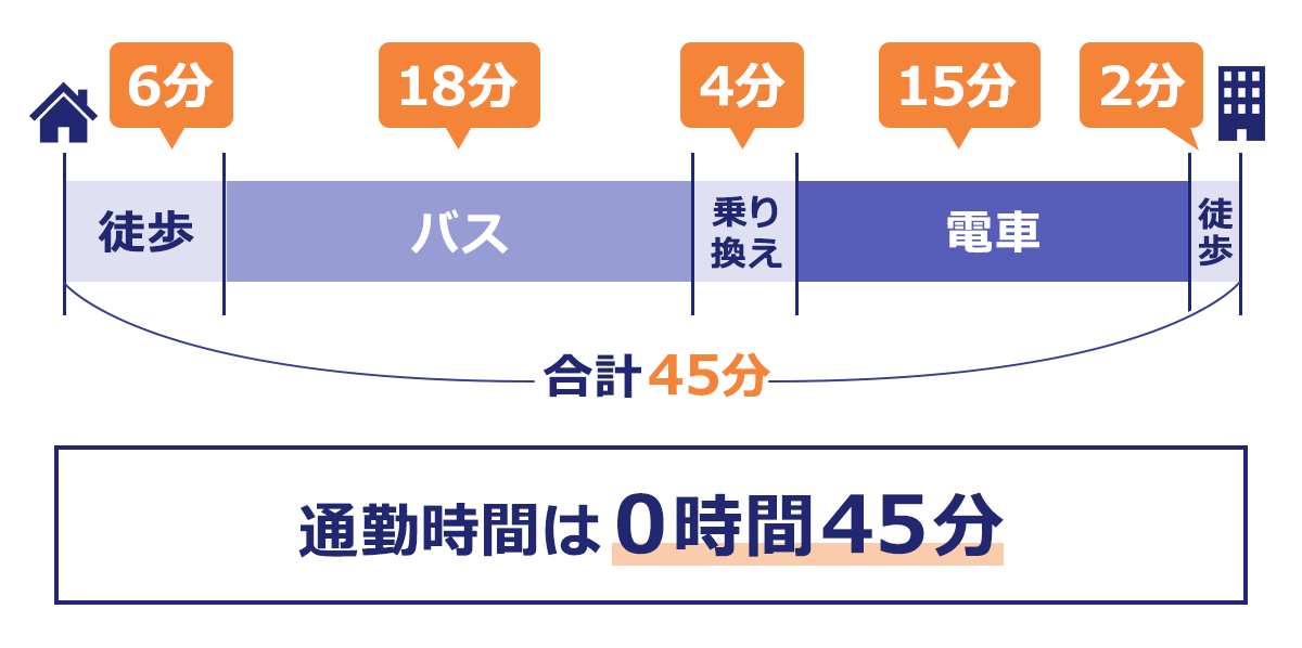 バスと電車と使う場合の通勤時間の例:バス停まで6分、バスが18分、乗り換えが4分、電車が15分、会社まで徒歩で2分。合計45分なので、通勤時間が0時間45分と記入する。