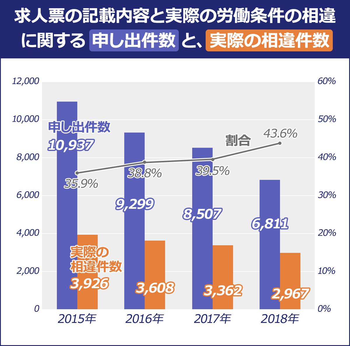 【求人票の記載内容と実際の労働条件の相違に関する申し出件数と、実際の相違件数】(実際の相違件数/申し出件数/割合) 2015年/3,926/10,937/35.9% |2016年/3,608/9,299/38.8% |2017年/3,362/8,507/39.5% |2018年/2,967/6,811/43.6%