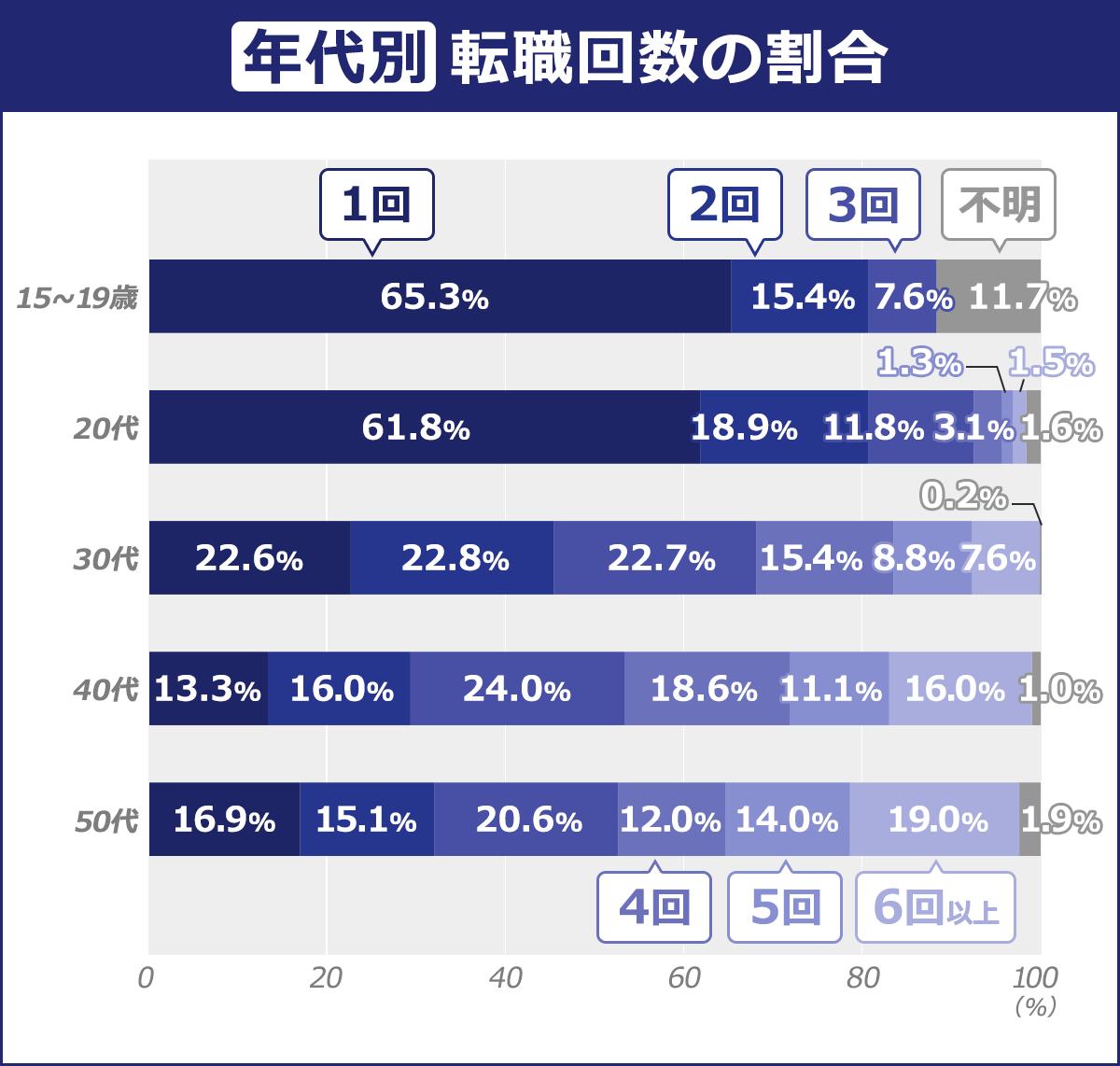 【年齢別:転職回数の割合】(1回 2回/3回/4回/5回/6回以上 不明):50代/16.90%/15.10%/20.60%/12%/14%/19%/1.90% |40代/13.30%/16%/24%/18.60%/11.10%/16.00%/1% |30代/22.60%/22.80%/22.70%/15.40%/8.80%/7.60%/0.20% |20代/61.80%/18.90%/11.80%/3.10%/1.30%/1.50%/1.60% |15~19歳/65.30%/15.40%/7.60%/0%/0%/0%/11.70%