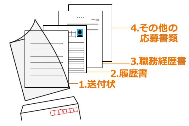 封筒に書類を入れる順番は、上から送付状、履歴書、職務経歴書、その他の応募書類の順です。