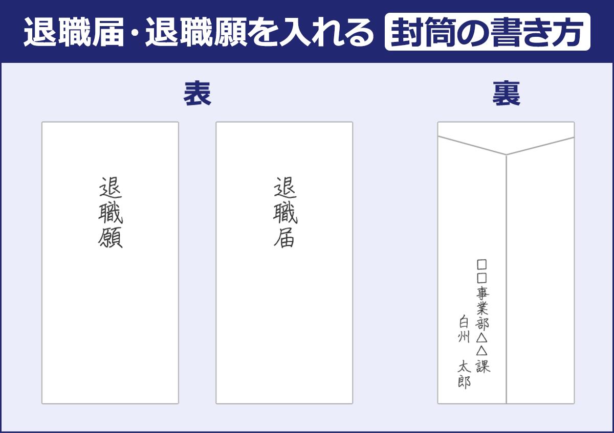 退職届・退職願を入れる封筒の表面には退職届(退職願)と書き、裏面には所属部署とフルネームを記入する