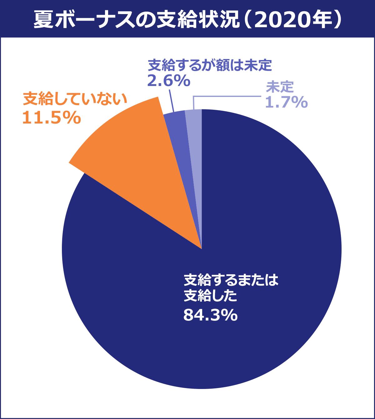 【夏ボーナスの支給状況(2020年)】 支給するまたは支給した/84.3% |支給していない/11.5% |支給するが額は未定/2.6% |未定/1.7%