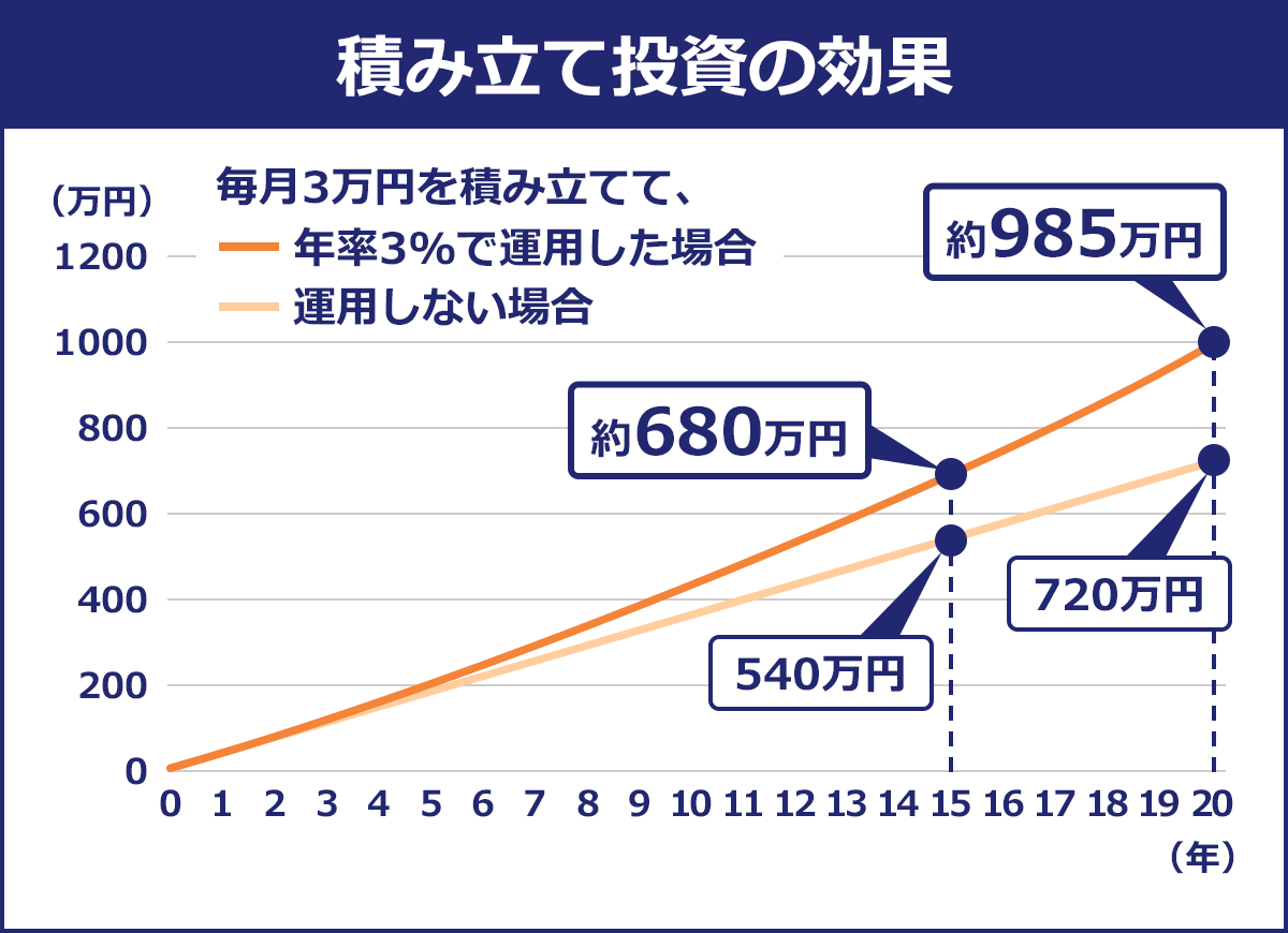積立投資の効果のグラフ。毎月3万円を積み立てて年率3%で運用した場合、15年後には686万円に、20年後には約985万に。運用しない場合は15年度に約540万、20年後に720万円に。
