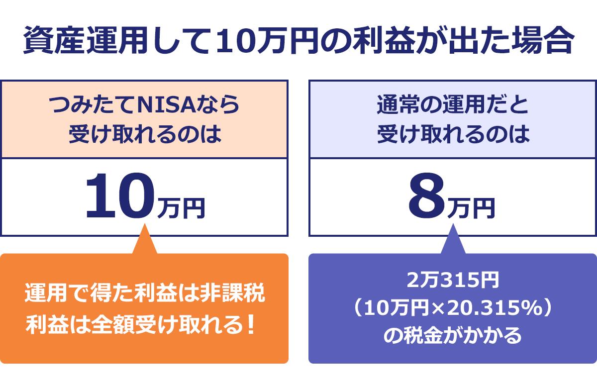つみたてNISA(少額投資非課税制度)。資金運用して10万円の利益が出た場合。つみたてNISAなら受け取れるのは10万円。通常の運用だと8万円。つみたてNISAは運用で得た利益は非課税。利益は全額受け取れる。