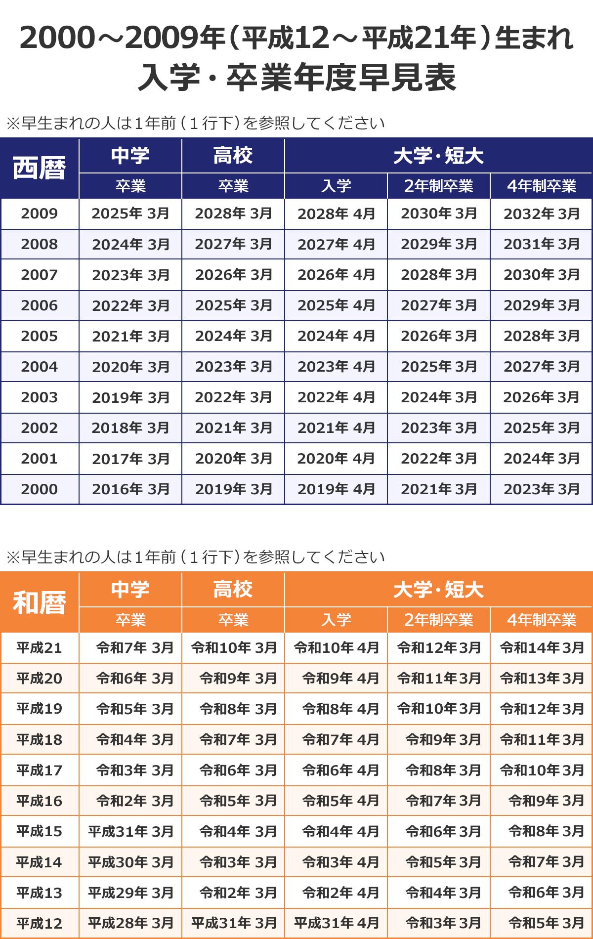 【2000~2009年(平成12~平成21年)生まれ 入学・卒業年度早見表】(※早生まれの人は1年前(1行下)を参照してください)(西暦/中学卒業/高校卒業/大学・短大入学/2年制卒業/4年制卒業): 2009/2025年3月/2028年3月/2028年4月/2030年3月/2032年3月 |2008/2024年3月/2027年3月/2027年4月/2029年3月/2031年3月 |2007/2023年3月/2026年3月/2026年4月/2028年3月/2030年3月 |2006/2022年3月/2025年3月/2025年4月/2027年3月/2029年3月 |2005/2021年3月/2024年3月/2024年4月/2026年3月/2028年3月 |2004/2020年3月/2023年3月/2023年4月/2025年3月/2027年3月 |2003/2019年3月/2022年3月/2022年4月/2024年3月/2026年3月 |2002/2018年3月/2021年3月/2021年4月/2023年3月/2025年3月 |2001/2017年3月/2020年3月/2020年4月/2022年3月/2024年3月 |2000/2016年3月/2019年3月/2019年4月/2021年3月/2023年3月 (和暦/中学卒業/高校卒業/大学・短大入学/2年制卒業/4年制卒業): 平成21/令和7年3月/令和10年3月/令和10年4月/令和12年3月/令和14年3月 |平成20/令和6年3月/令和9年3月/令和9年4月/令和11年3月/令和13年3月 |平成19/令和5年3月/令和8年3月/令和8年4月/令和10年3月/令和12年3月 |平成18/令和4年3月/令和7年3月/令和7年4月/令和9年3月/令和11年3月 |平成17/令和3年3月/令和6年3月/令和6年4月/令和8年3月/令和10年3月 |平成16/令和2年3月/令和5年3月/令和5年4月/令和7年3月/令和9年3月 |平成15/平成31年3月/令和4年3月/令和4年4月/令和6年3月/令和8年3月 |平成14/平成30年3月/令和3年3月/令和3年4月/令和5年3月/令和7年3月 |平成13/平成29年3月/令和2年3月/令和2年4月/令和4年3月/令和6年3月 |平成12/平成28年3月/平成31年3月/平成31年4月/令和3年3月/令和5年3月
