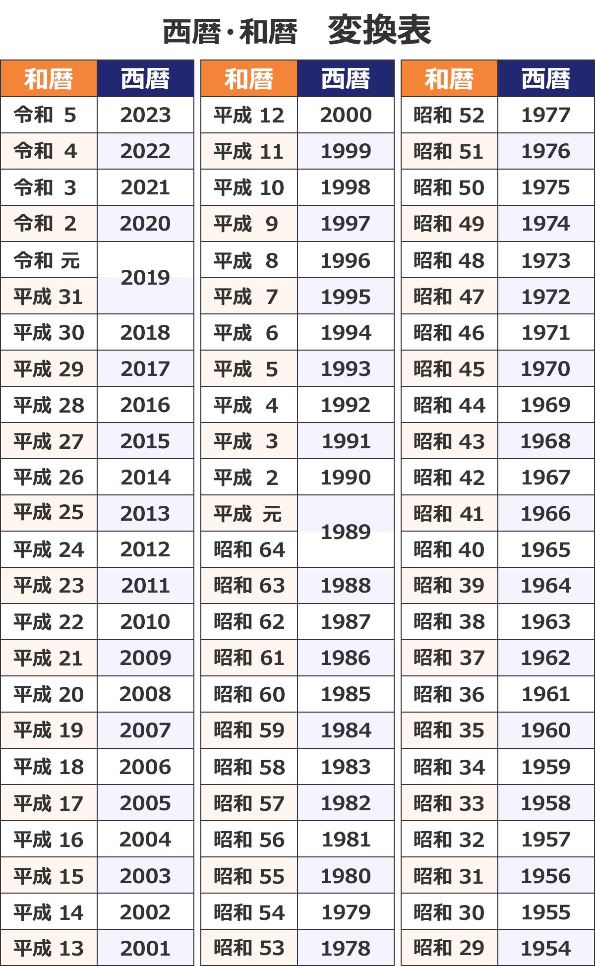 【西暦・和暦 変換表】 (和暦/西暦): 令和5/2023 |令和4/2022 |令和3/2021 |令和2/2020 |令和元/2019 |平成31/2019 |平成30/2018 |平成29/2017 |平成28/2016 |平成27/2015 |平成26/2014 |平成25/2013 |平成24/2012 |平成23/2011 |平成22/2010 |平成21/2009 |平成20/2008 |平成19/2007 |平成18/2006 |平成17/2005 |平成16/2004 |平成15/2003 |平成14/2002 |平成13/2001 |平成12/2000 |平成11/1999 |平成10/1998 |平成9/1997 |平成8/1996 |平成7/1995 |平成6/1994 |平成5/1993 |平成4/1992 |平成3/1991 |平成2/1990 |平成元/1989 |昭和64/1989 |昭和63/1988 |昭和62/1987 |昭和61/1986 |昭和60/1985 |昭和59/1984 |昭和58/1983 |昭和57/1982 |昭和56/1981 |昭和55/1980 |昭和54/1979 |昭和53/1978 |昭和52/1977 |昭和51/1976 |昭和50/1975 |昭和49/1974 |昭和48/1973 |昭和47/1972 |昭和46/1971 |昭和45/1970 |昭和44/1969 |昭和43/1968 |昭和42/1967 |昭和41/1966 |昭和40/1965 |昭和39/1964 |昭和38/1963 |昭和37/1962 |昭和36/1961 |昭和35/1960 |昭和34/1959 |昭和33/1958 |昭和32/1957 |昭和31/1956 |昭和30/1955 |昭和29/1954