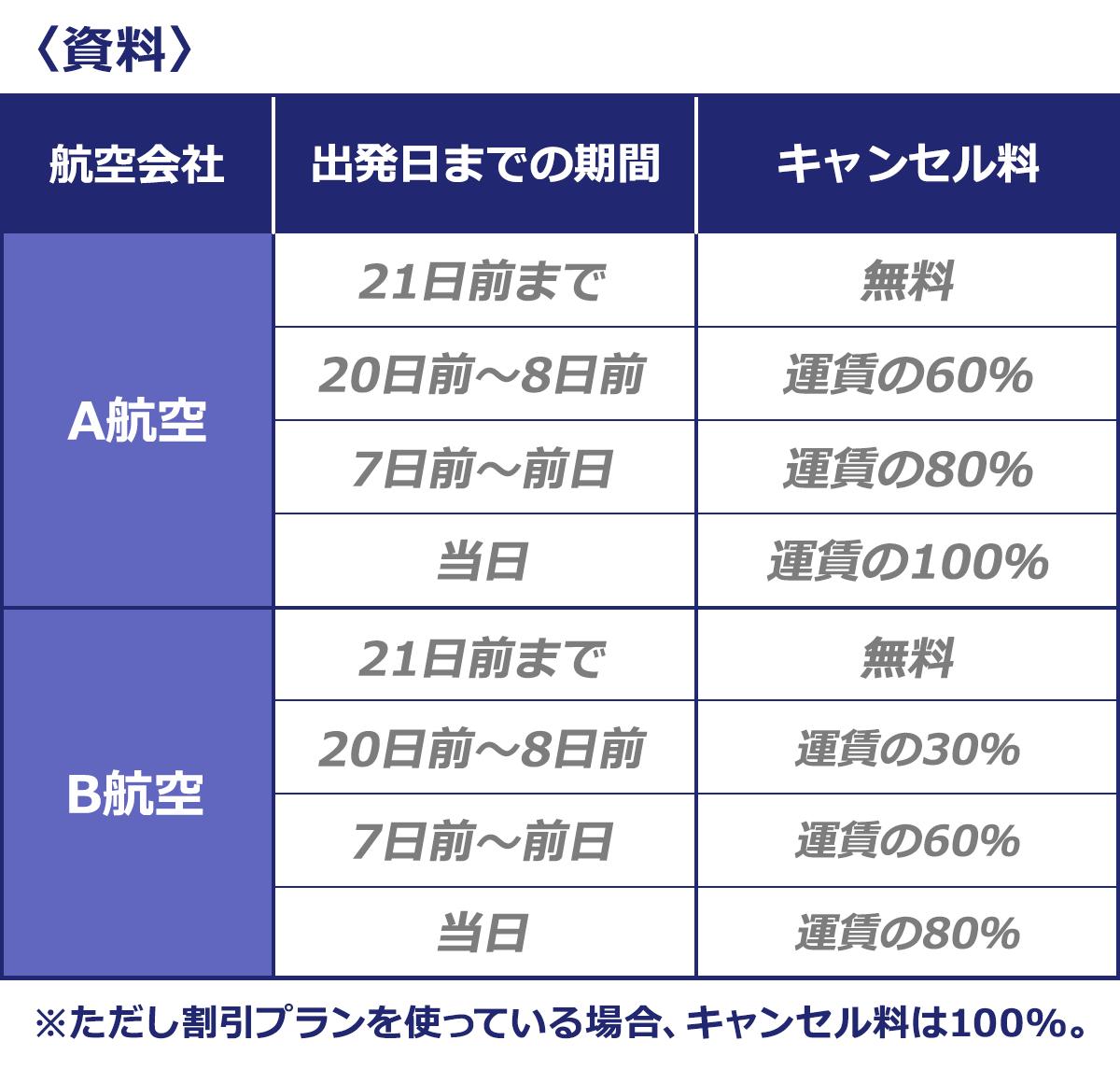〈資料〉 (出発日までの期間/キャンセル料): ■A航空|21日前まで/無料 |20日前~8日前/運賃の60% |7日前~前日/運賃の80% |当日/運賃の100% ■B航空|21日前まで/無料 |20日前~8日前/運賃の30% |7日前~前日/運賃の60% |当日/運賃の80% ※ただし割引プランを使っている場合、キャンセル料は100%。
