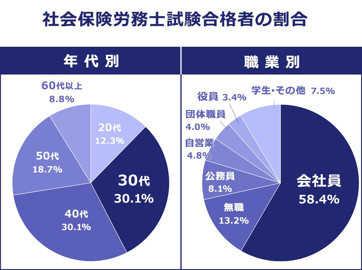 【年代別・職業別】社会保険労務士試験合格者の割合。【年代別】20歳代以下:12.3%。30歳代:30.1%。40歳代:30.1%。50歳代:18.7%。60歳代以上:8.8%。【職業別】会社員:58.4%。無職:13.2%。公務員:8.1%。自営業:4.8%。団体職員:4.0%。役員:3.4%。学生・その他:7.5%。