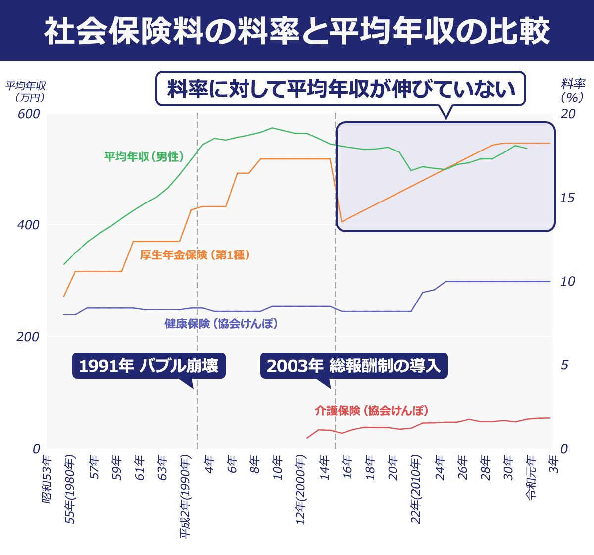 社会保険料の料率と平均年収の比較図