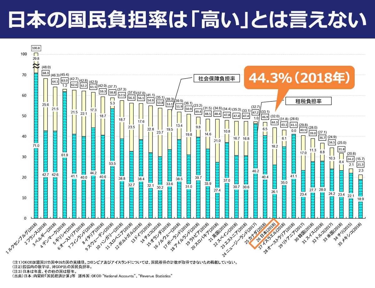 2018年の国民負担率の国際比較(OECD加盟35カ国)によると、日本の国民負担率は26番目の44.3%となっっており、日本の国民負担率は「高い」とは言えない